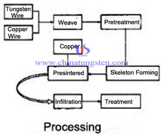 tungsten copper fiber structured contact processing